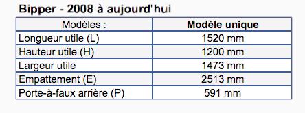 Dimensions Peugeot Bipper
