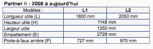 Dimensions Peugeot Partner