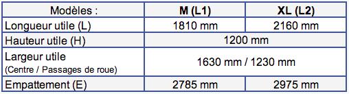 Dimensions Citroen Berlingo Van (2018 à aujourd'hui)