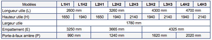 Dimensions Mercedes Sprinter II (2006-2018)
