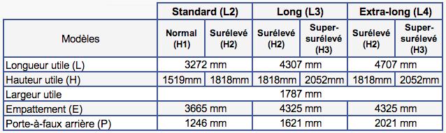 Dimensions Mercedes Sprinter III Propulsion (2018 à aujourd'hui)