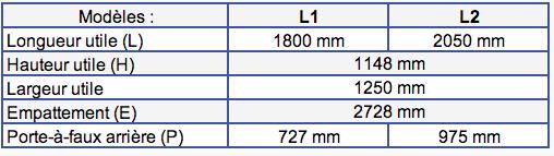 Dimensions Peugeot Partner II (2008-2018)
