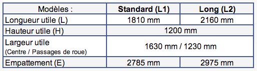 Dimensions Opel Combo Cargo (2018 à aujourd'hui)