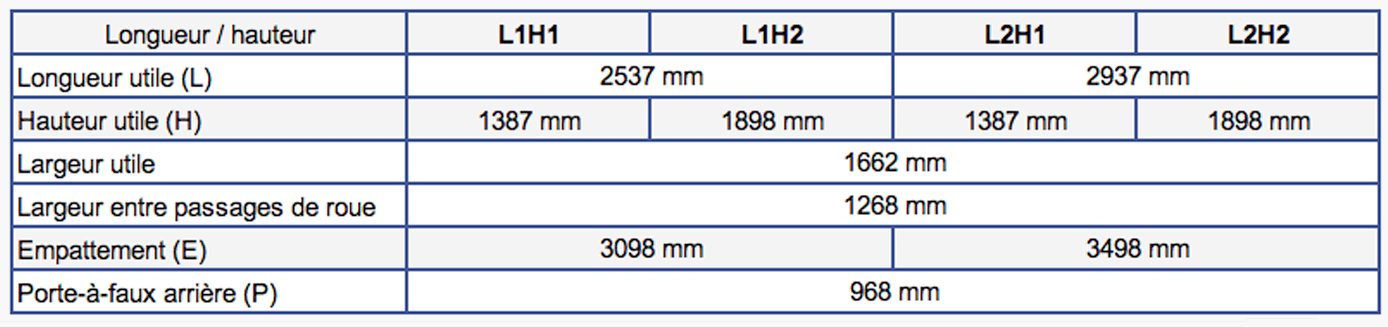 Dimensions Opel Vivaro 2014 à 2019