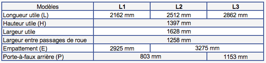 Dimensions Opel Vivaro de 2019 à aujourd'hui