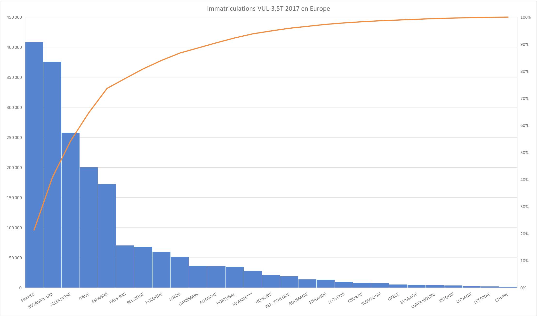 Immatriculations Véhicules Utilitaires en 2017 en Europe